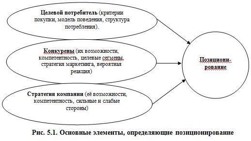 Рис. 5.1. Основные элементы, определяющие позиционирование