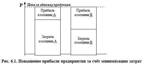 Рис. 6.1. Повышение прибыли предприятия за счёт минимизации затрат