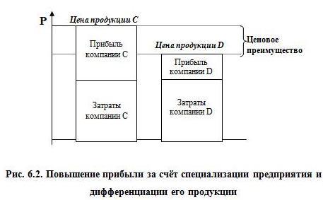Рис. 6.2. Повышение прибыли за счёт специализации предприятия и дифференциации его продукции