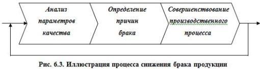 Рис. 6.3. Иллюстрация процесса снижения брака продукции