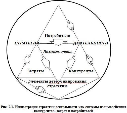 Рис. 7.1. Иллюстрация стратегии деятельности как системы взаимодействия конкурентов, затрат и потребителей