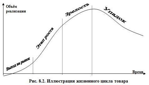 Рис. 8.2. Иллюстрация жизненного цикла товара
