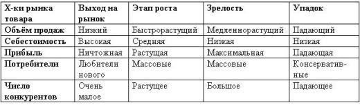 Таблица 8.1. Характеристики рынка товара и их изменение на протяжении жизненного цикла