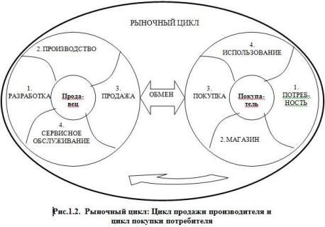 Рис.1.2. Рыночный цикл: Цикл продажи производителя и цикл покупки потребителя