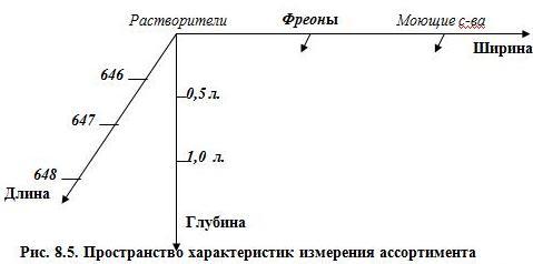 Рис. 8.5. Пространство характеристик измерения ассортимента