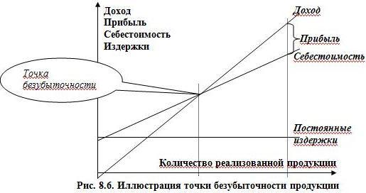 Рис. 8.6. Иллюстрация точки безубыточности продукции