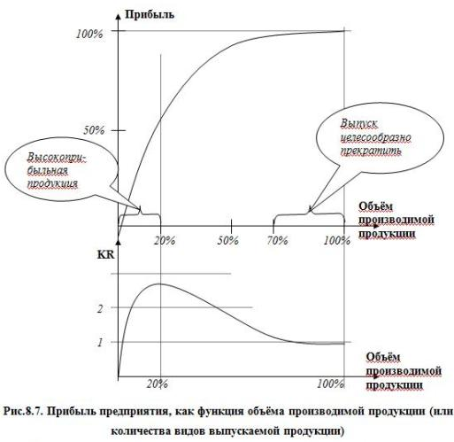 Рис.8.7. Прибыль предприятия, как функция объёма производимой продукции (или количества видов выпускаемой продукции)