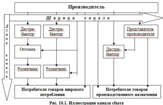 Рис. 10.1. Иллюстрация канала сбыта