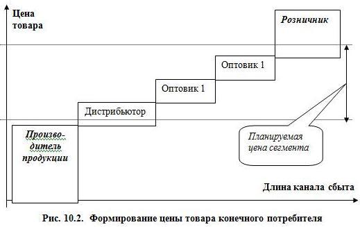 Рис. 10.2. Формирование цены товара конечного потребителя