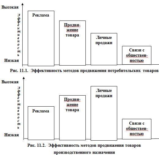 Рис. 11.1. Эффективность методов продвижения потребительских товаров и рис. 11.2. Эффективность методов продвижения товаров производственного назначения