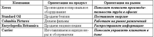 Таблица 2.1. Определение бизнеса компании