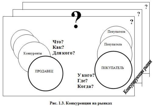 Рис. 1.3. Конкуренция на рынках