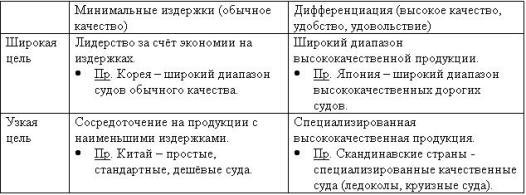 Таблица 2.2. Типовые конкурентные стратегии