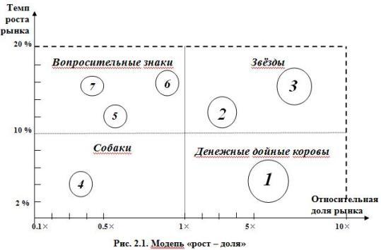 Рис. 2.1. Модель «рост – доля»