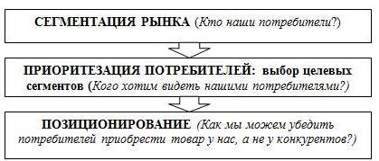 Рис. 3.1. Логика процесса анализа потребителей