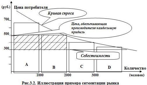 Рис.3.2. Иллюстрация примера сегментации рынка