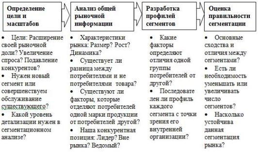 Рис. 3.3. Иллюстрация процесса сегментации