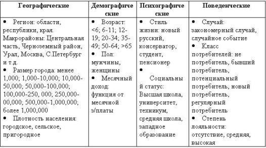 Таблица 3.1. Основные факторы сегментации