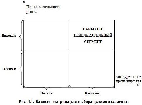 Рис. 4.1. Базовая матрица для выбора целевого сегмента