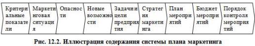 Рис. 12.2. Иллюстрация содержания системы плана маркетинга