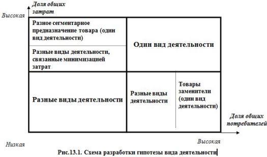 Рис.13.1. Схема разработки гипотезы вида деятельности