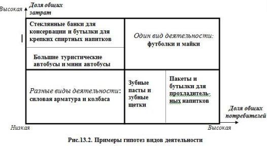 Рис.13.2. Примеры гипотез видов деятельности