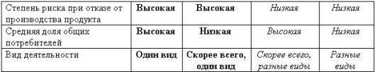 Идентификация вида деятельности