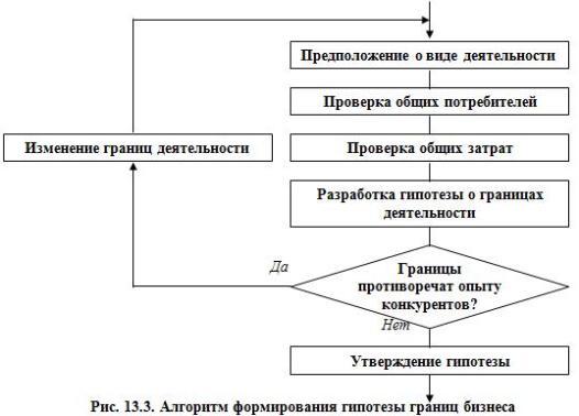 Рис. 13.3. Алгоритм формирования гипотезы границ бизнеса
