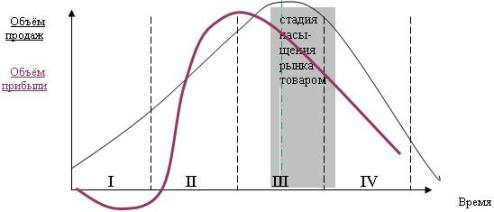 Рис. 1.   Жизненный цикл товара и кривая связанной с ним прибыли