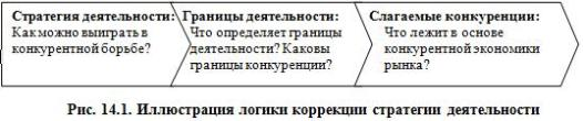 Рис. 14.1. Иллюстрация логики коррекции стратегии деятельности