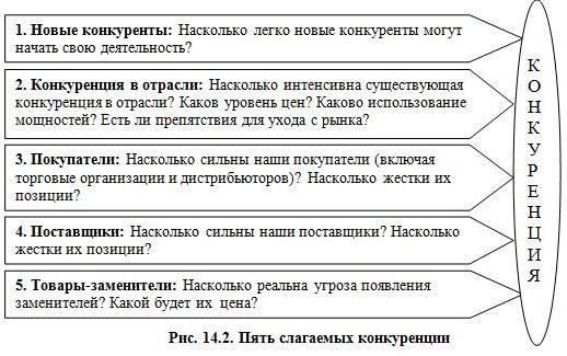 Рис. 14.2. Пять слагаемых конкуренции