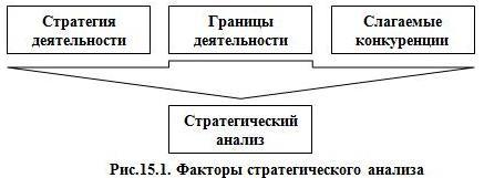 Рис.15.1. Факторы стратегического анализа
