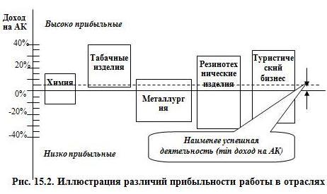 Рис. 15.2. Иллюстрация различий прибыльности работы в отраслях