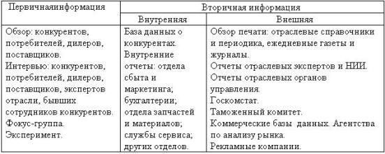 Таблица 15.3. Классификация источников информации