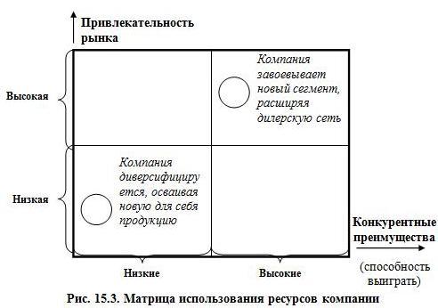 Рис. 15.3. Матрица использования ресурсов компании