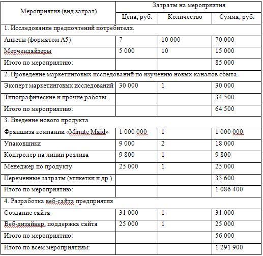 Затраты на мероприятия в ООО «Кока-Кола»