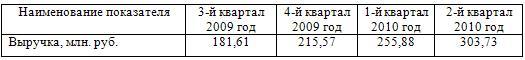 Выручка предприятия от реализации проекта за 2008-2011 год