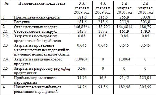 Денежные потоки по проекту (млн.руб.)
