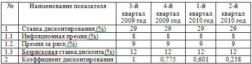 Коэффициент дисконтирования денежных потоков (%)
