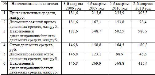 Вспомогательная таблица по расчету индекса рентабельности