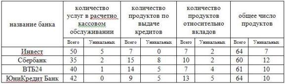 Число и размеры банков