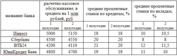 Анализ цен на банковские услуги за 2008 год