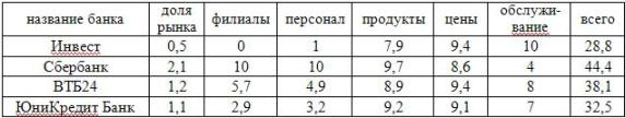 Сводная таблица по анализу конкурентов