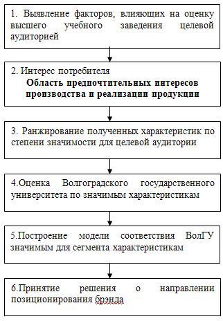 Технология позиционирования
