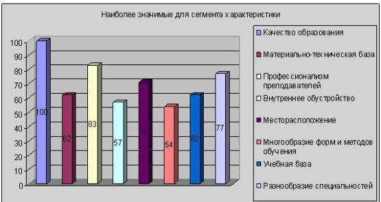 Процентное соотношение значимых характеристик