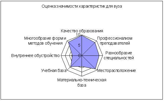«Идеальная ситуация» – соответствие вуза значимым характеристикам.