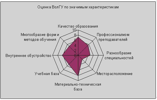 Оценка ВолГУ по значимым характеристикам