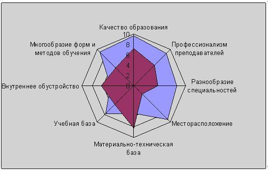 Соответствие имиджа ВолГУ основным характеристикам, определяющим статус вуза
