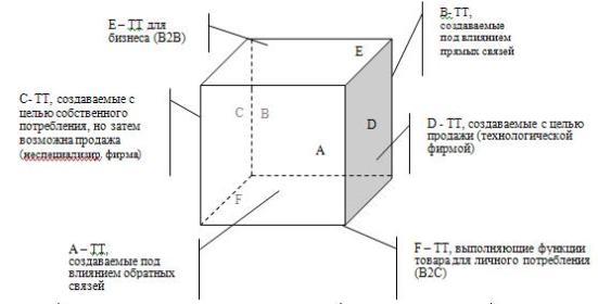 «Противостояние» моделей разработки технологического товара