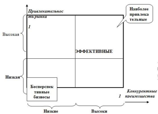 Базовая матрица для выбора привлекательных бизнесов региона